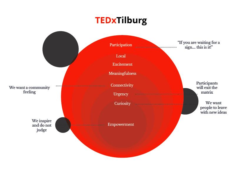 ValuesTEDxTIlburg